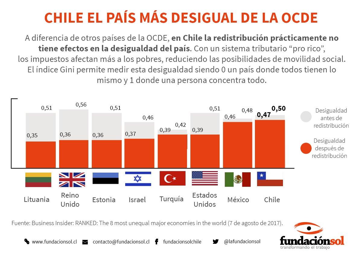 Chile  - La peor distribución de la riqueza