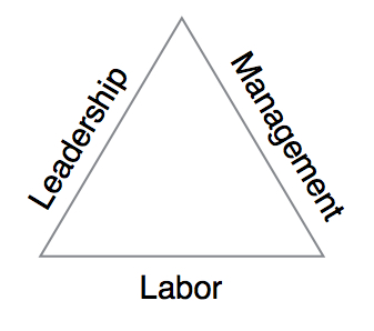 Organization triangle