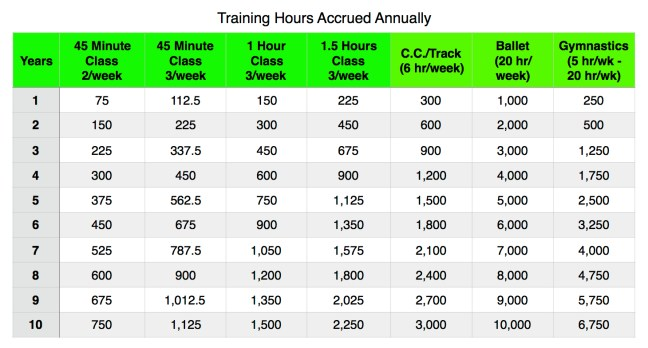 annual training comparison
