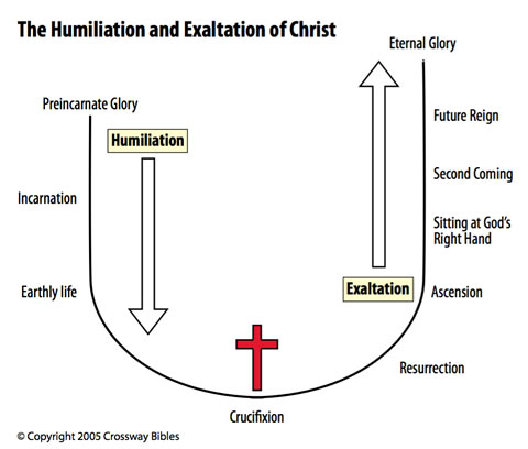 The honor-status reversal of Jesus Christ as diagrammed by the ESV Study Bible