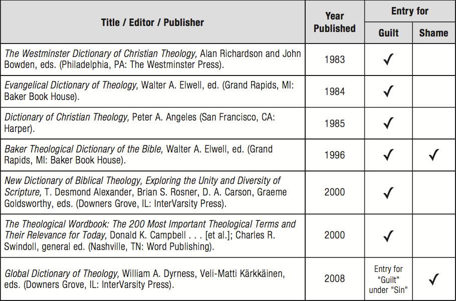 Bible dictionaries guilt vs shame