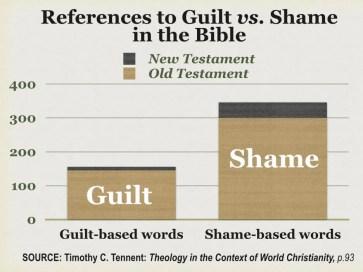 guilt vs shame graph