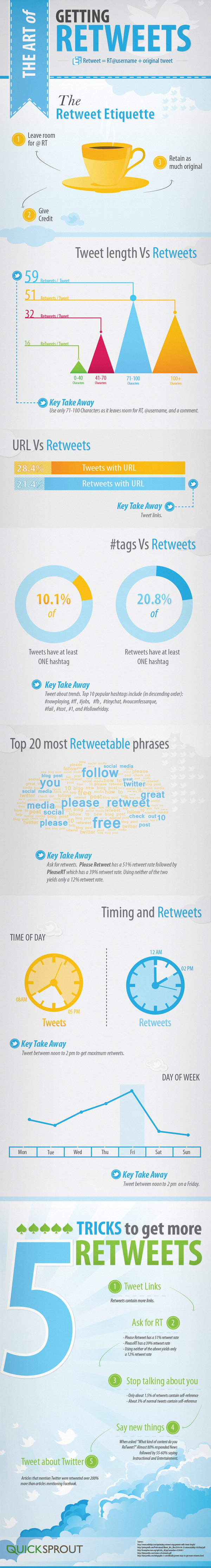 5 tips to get more Retweets