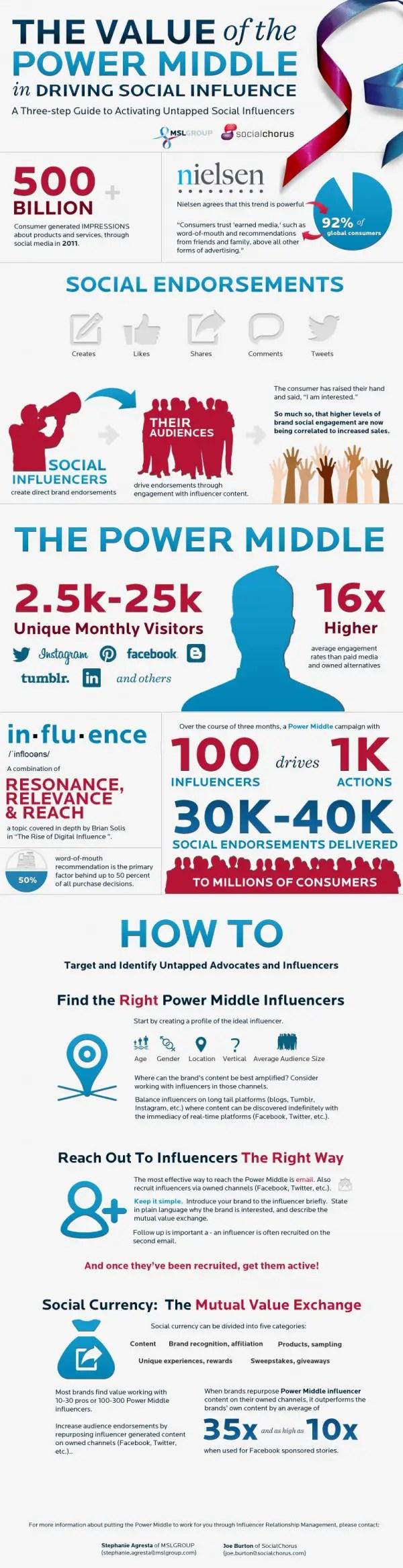 Social Media Influencers - We are Social Media
