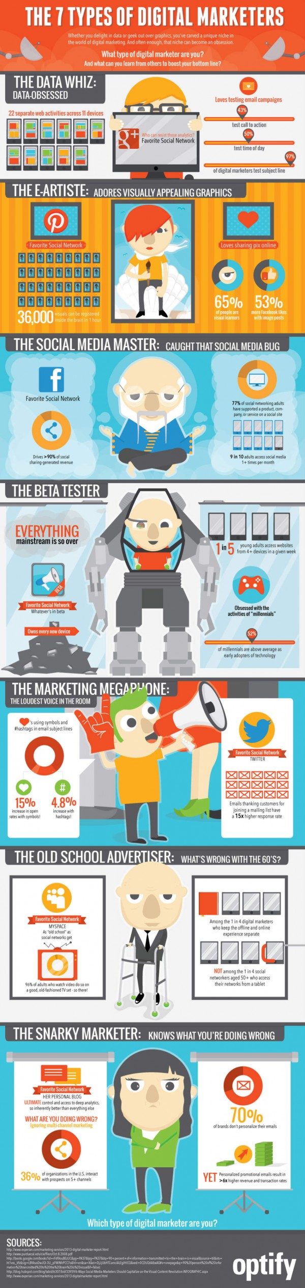 Infographic by Optify - We are Social Media