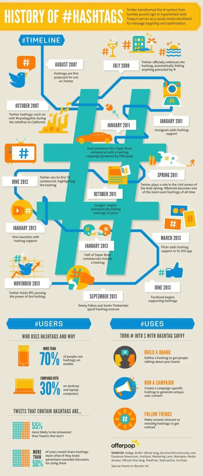 History of #Hashtags