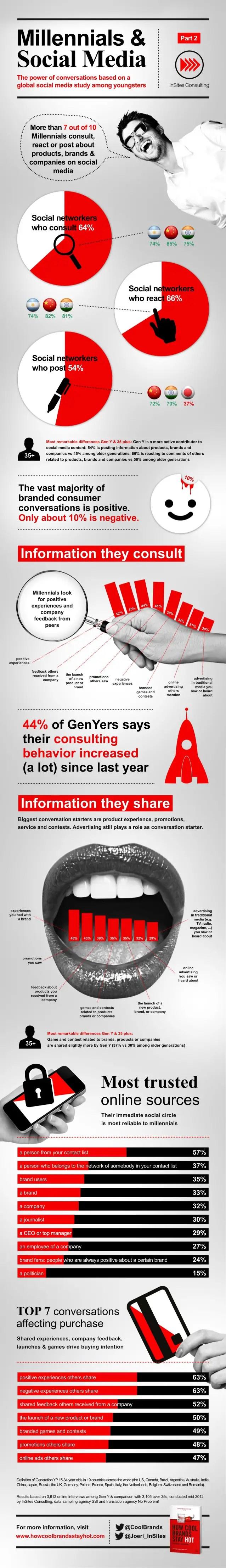 Gen-Y and Social Media