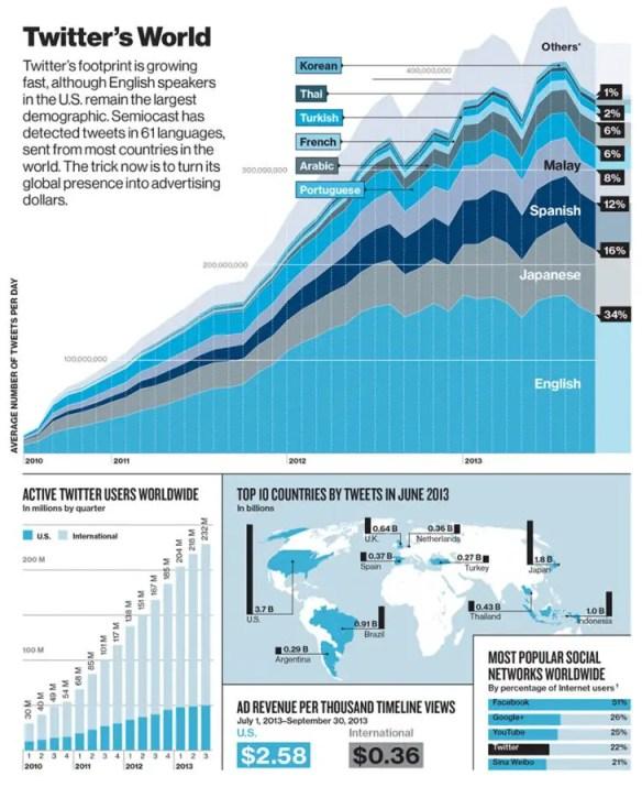 infographic_Semiocast
