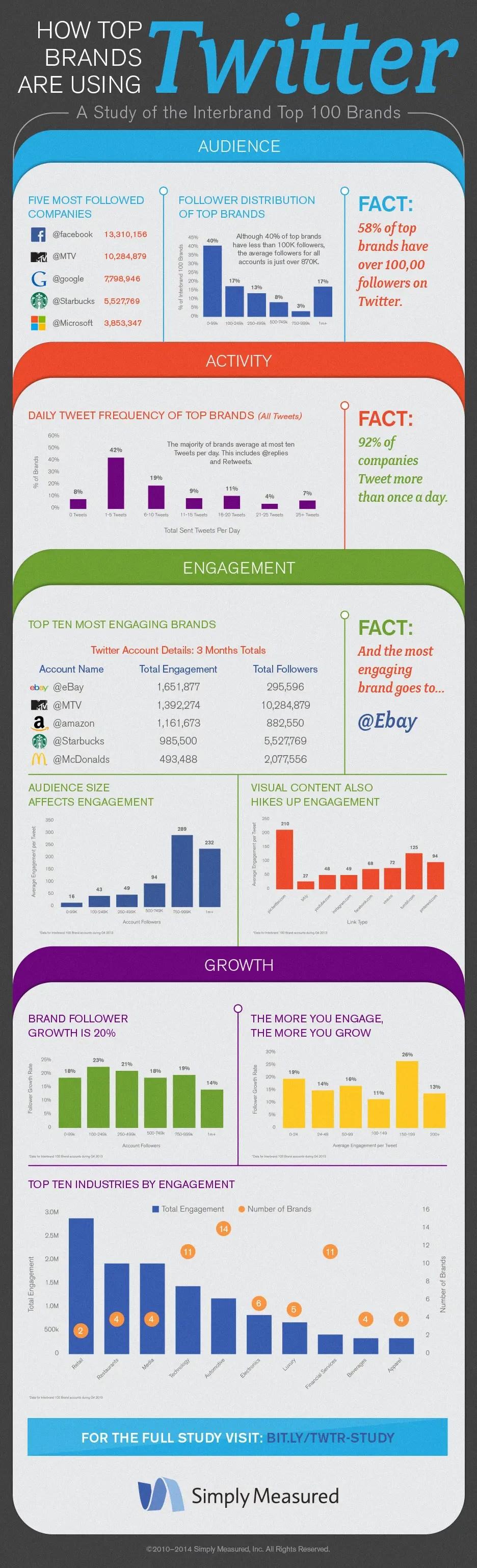 wersm_simplymeasured_infographic_twitter