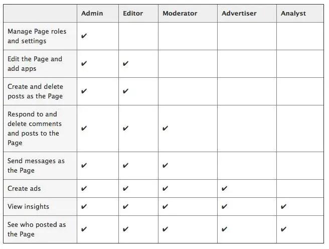 facebook_page_admin_roles