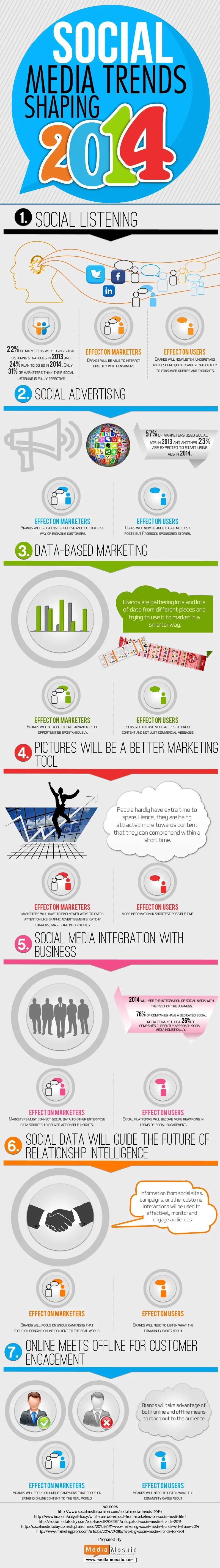 social-media-trends-2014-infographic
