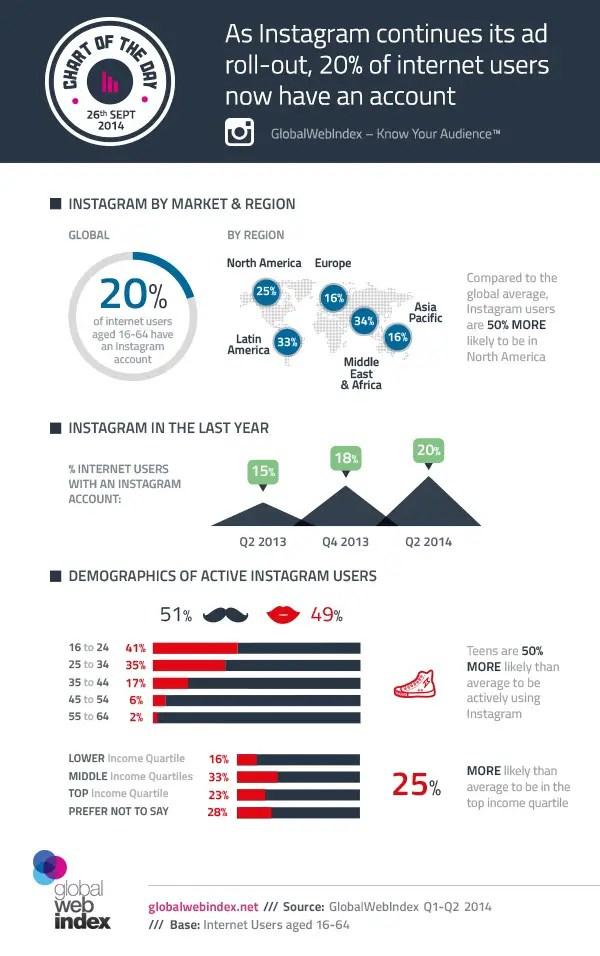 wersm-GlobalWebIndex-Instagram-Infographic