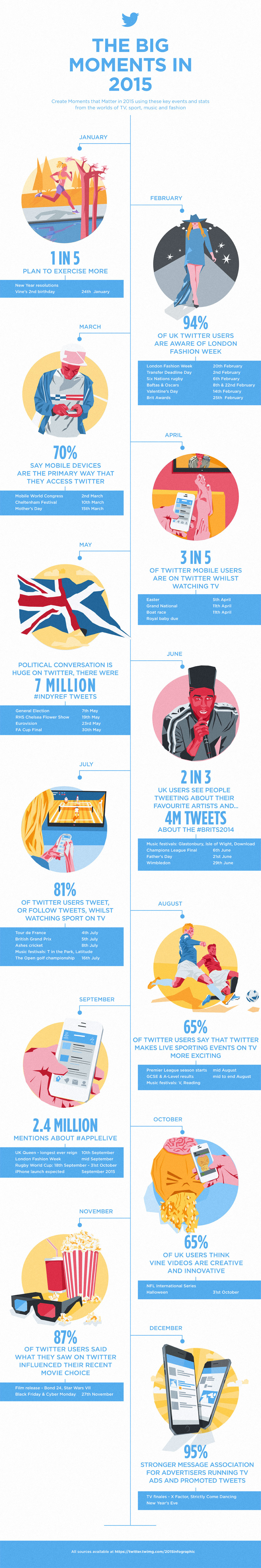 wersm-twitter-big-moments-2015-infographic