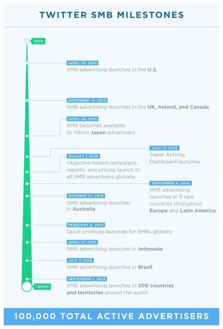 wersm-Twitter-SMB-advertising-timeline-infographic