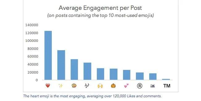 top-ig-emojis-brands-chart-01
