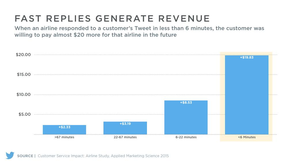 wersm-twitter-customer-service-can-lead-to-higher-paying-customers-img-1