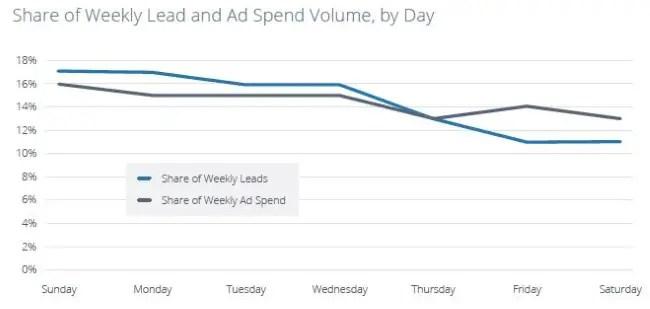 wersm-the-best-times-to-run-lead-generation-ads-on-facebook-DayOfWeek