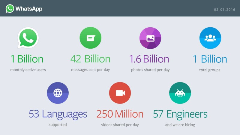wersm-whatsapp-now-has-1-billion-users-globally-img