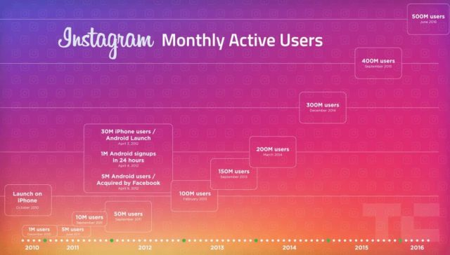 wersm-instagram-history-monthly-active-users-2