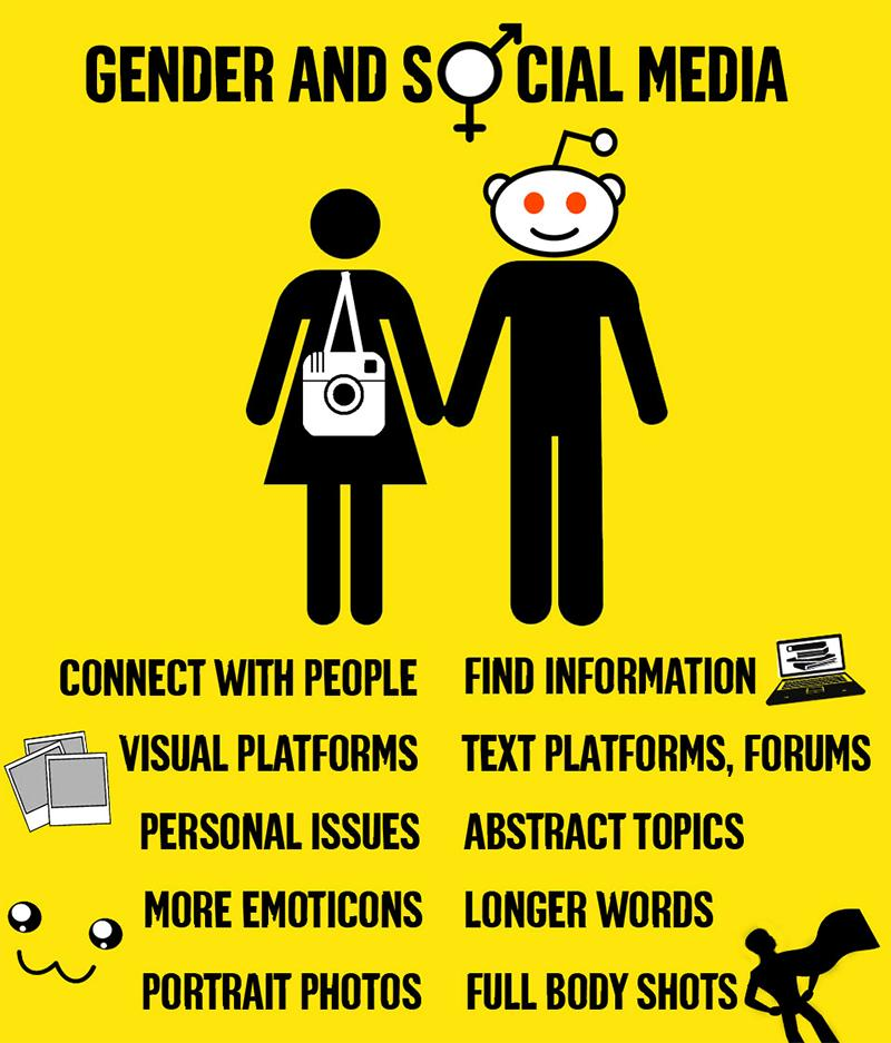 wersm-gender-and-social-media-infographic
