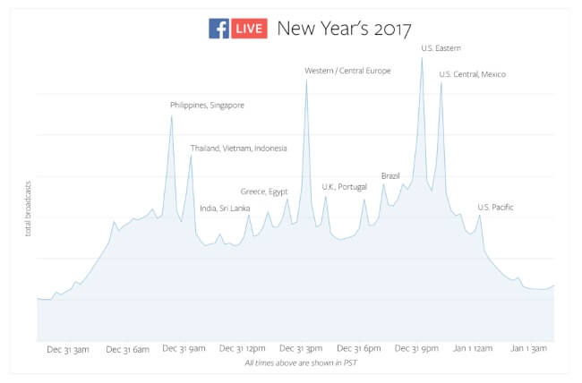 wersm-Facebook-live-record-new-year-eve