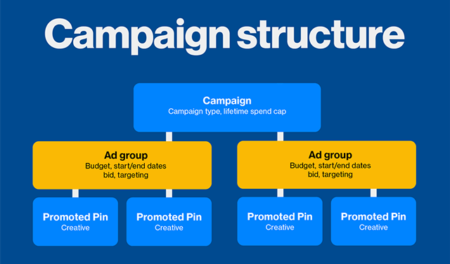 wersm-pinterest-ad-groups-structure-chart