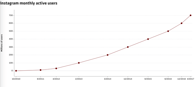 wersm-instagram-growth-curve