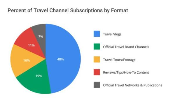 wersm percent of travel channel subscription by format travel vlogs