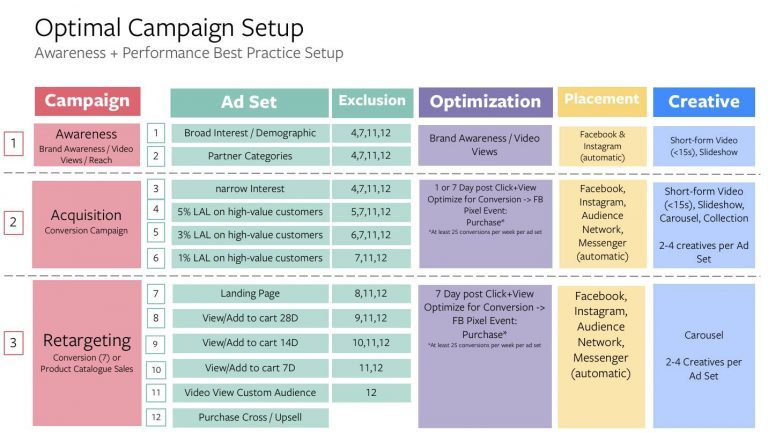Full-Funnel-Setup-Combination-of-Branding-Acquisition-and-retargeting