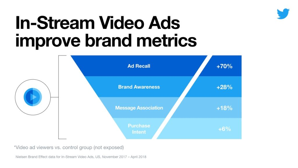 wersm-twitter-expands-in-stream-video-ads-to-all-advertisers-in-12-global-markets-effectiveness