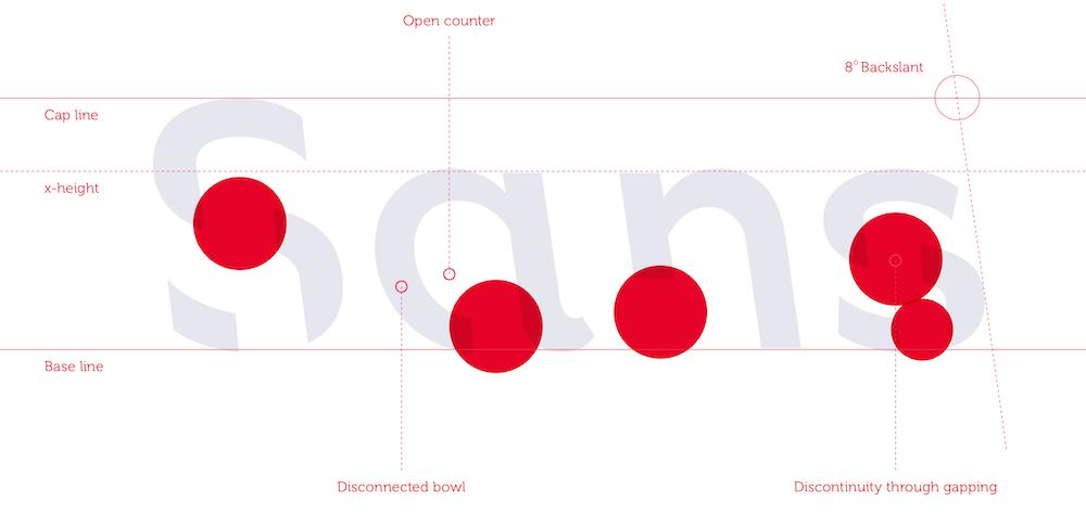 wersm sans forgetica RMIT university design