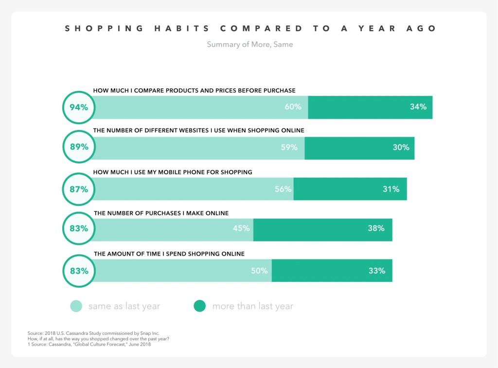 wersm snapchat millenials shopper habits