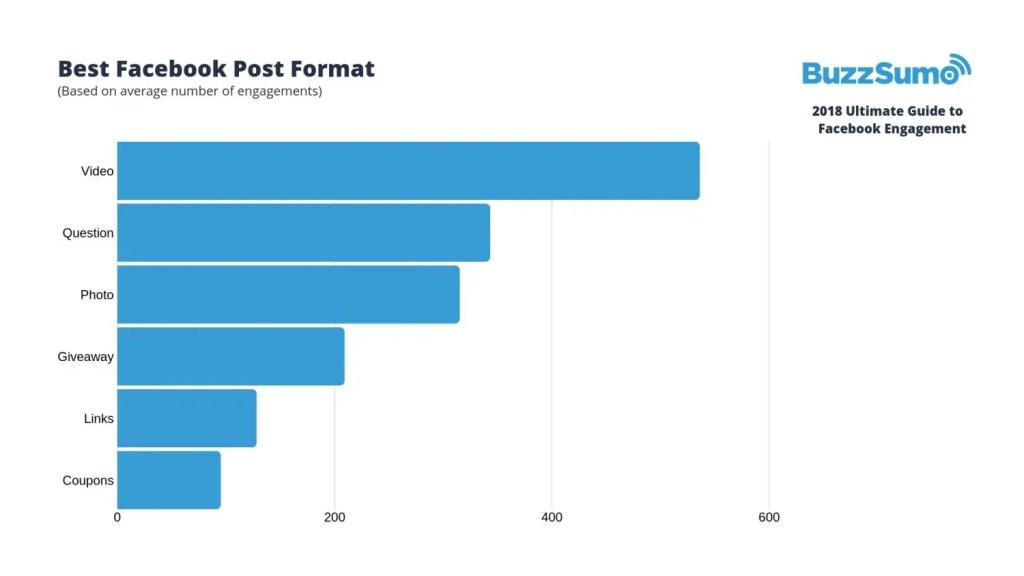 wersm-3-key-factors-to-facebook-engagement-in-2019-post-type