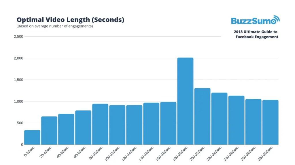 wersm-3-key-factors-to-facebook-engagement-in-2019-secs
