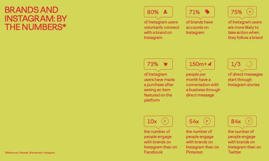 Instagram, social media, statistics, branding