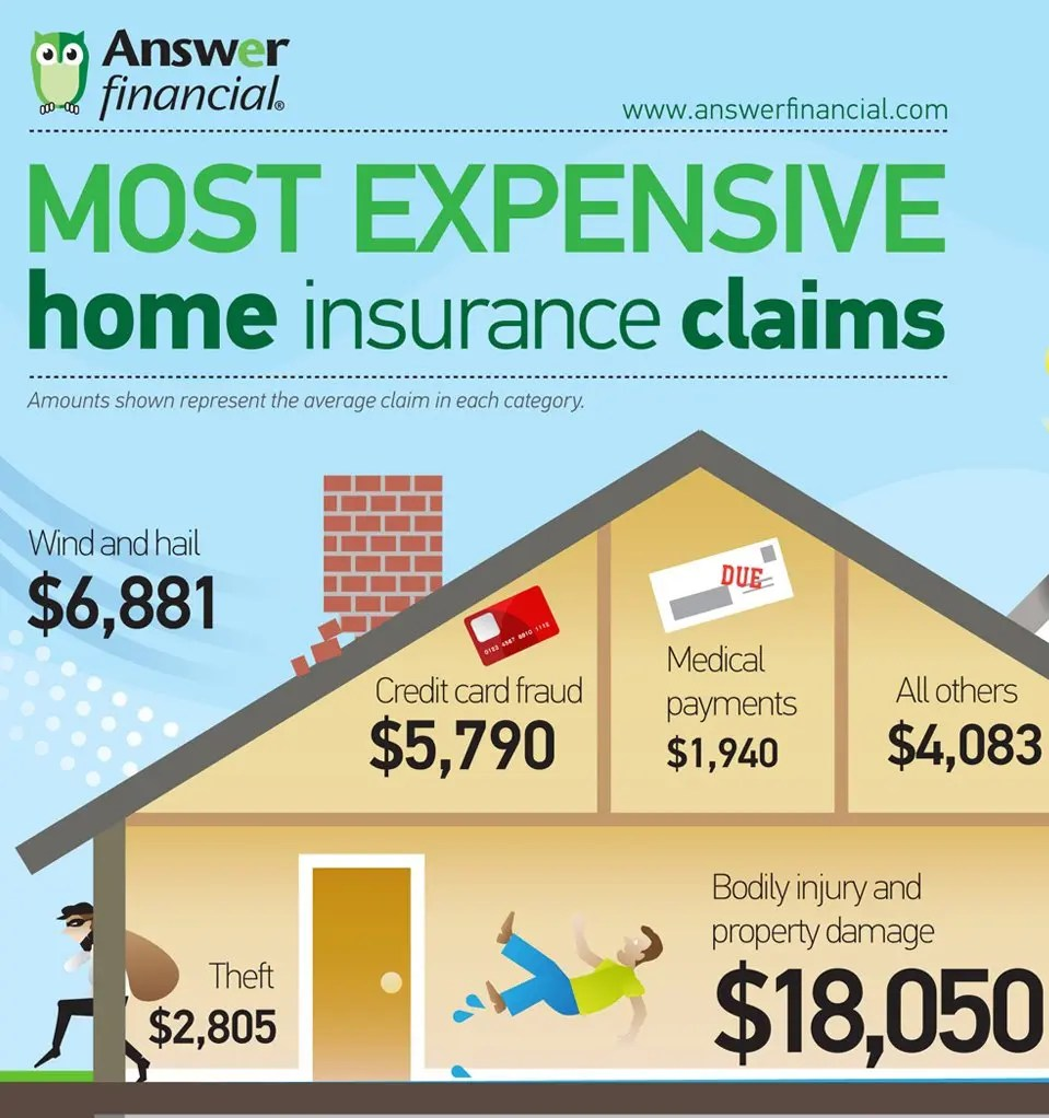 Answer FInancial - Most Expensive Homeowners Insurance Claims