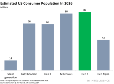 Graph showing the anticipated US Generation Z population by 2026