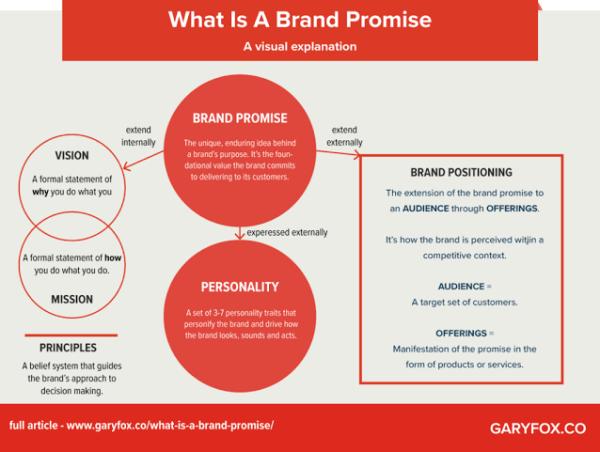 Brand promise for Generation Z marketing