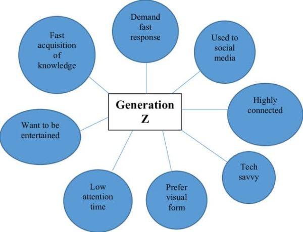 Illustration of understanding Generation Z.