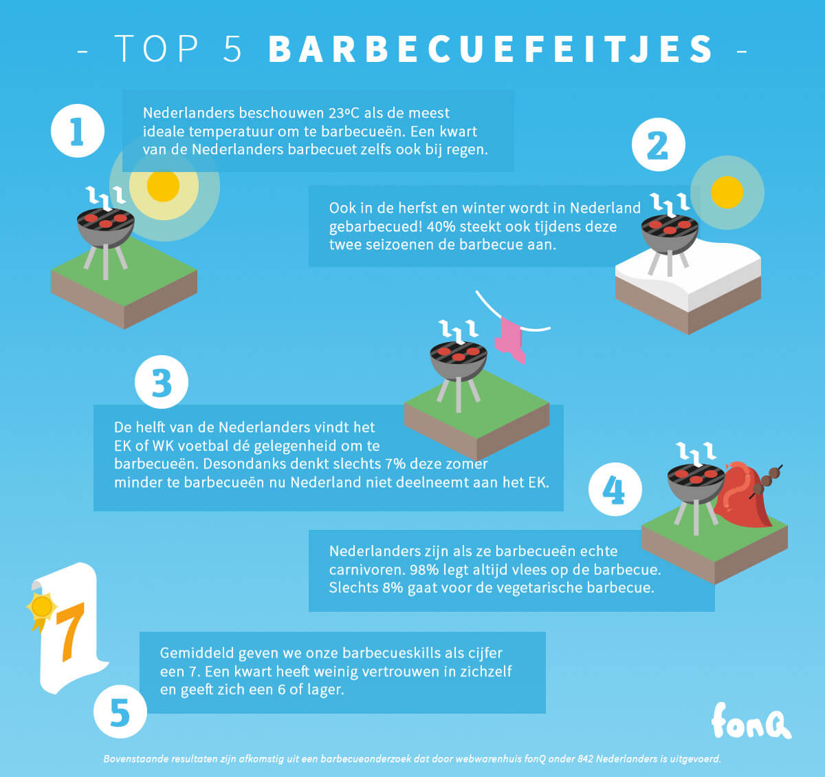 Leuke BBQ weetjes uit dit barbecueonderzoek