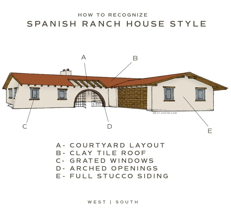 image showing the five parts of a spanish ranch house