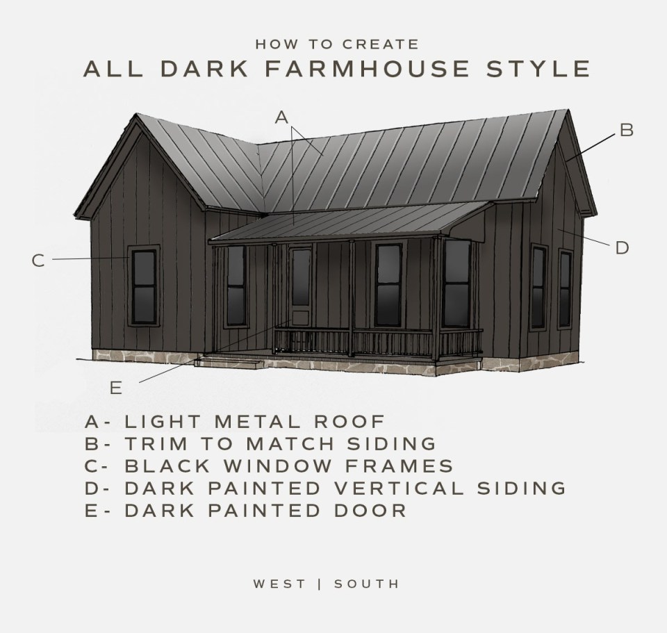 illustration of a dark painted farrmhouse with a light metal roof, trim to match siding, black window frames, dark painted vertical siding, and a dark painted door
