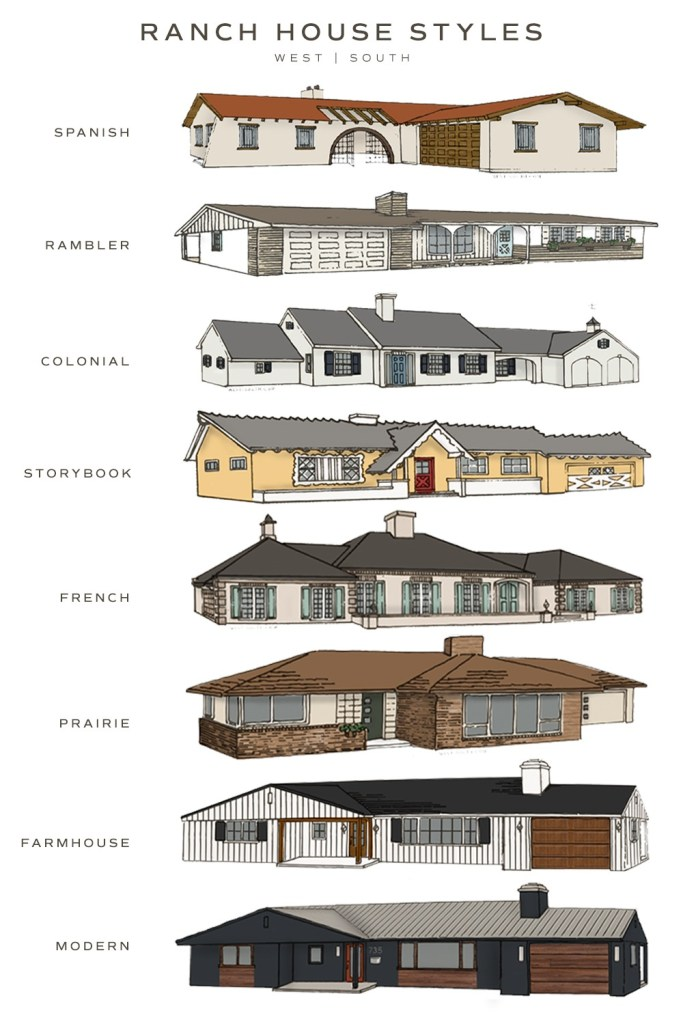 image showing eight ranch house styles; spanish, rambler, colonial, storybook, french, prairie, farmhouse, and modern