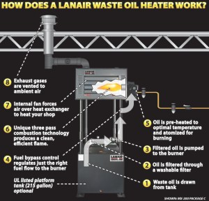 How Waste Oil Heaters Work  West Brothers Heating and Air Conditioning  Salt Lake City, Utah