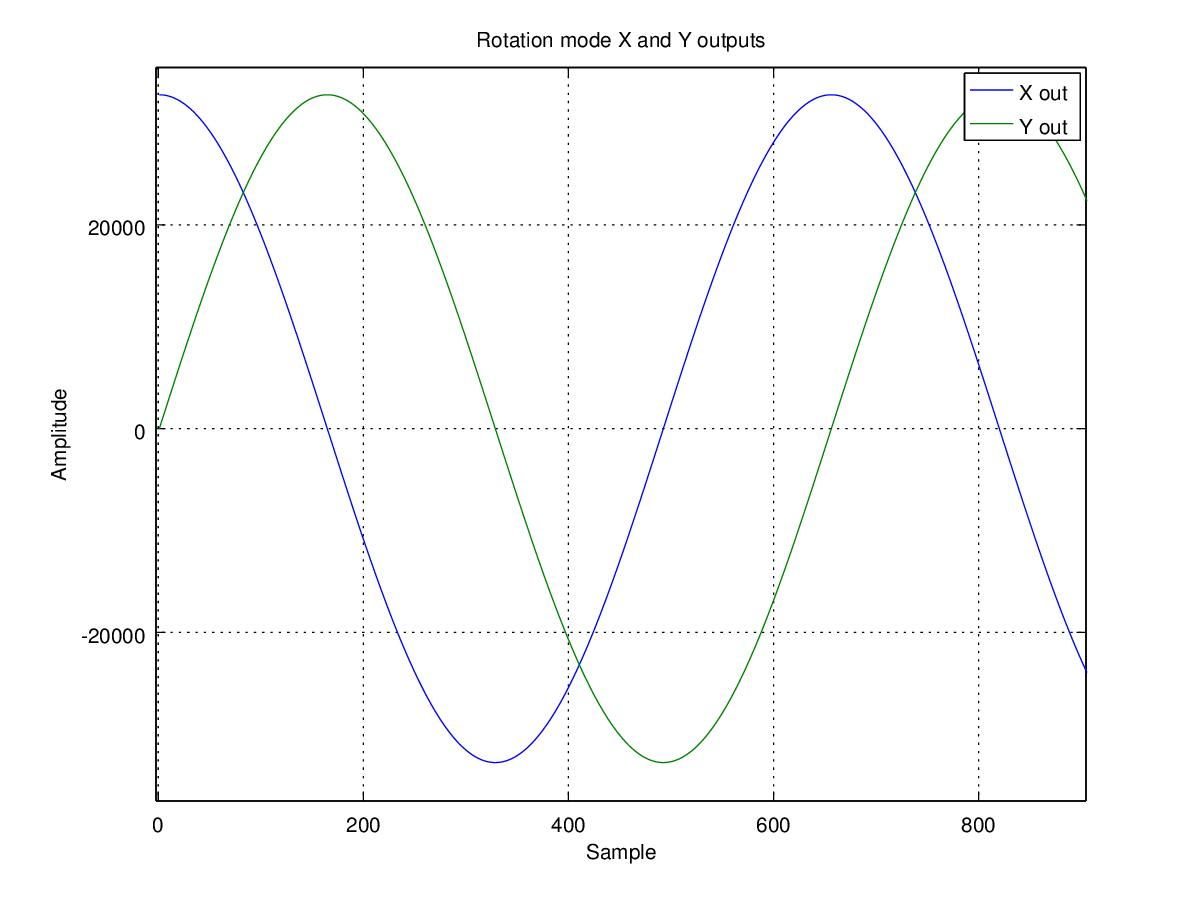 West Coast Dsp A Blog About Digital Signal Processing