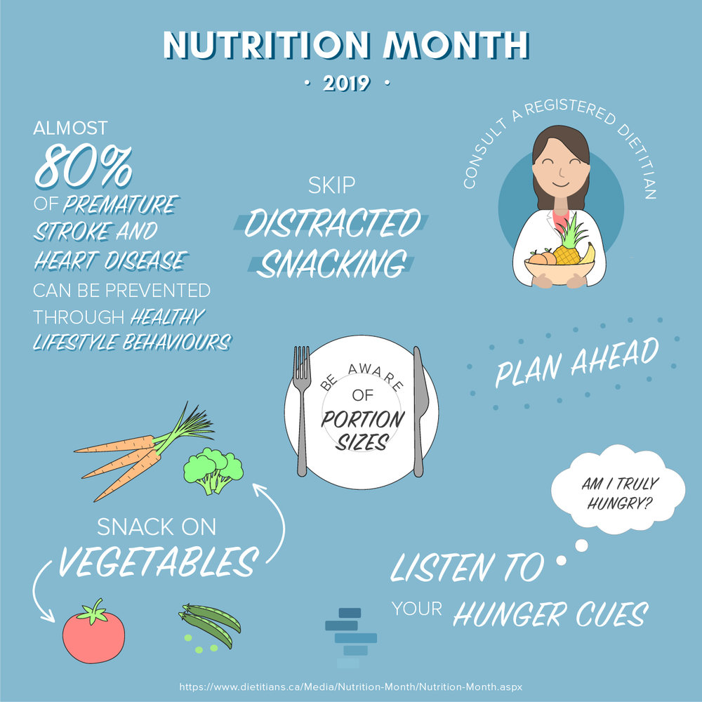 Nutrition Month Infographic