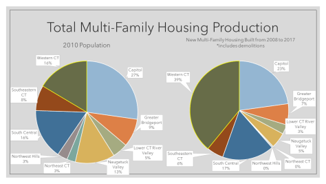 Total Multi-Family Housing Production