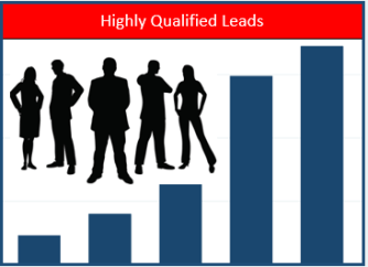 Related image: Get more leads and more data for sales support.