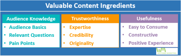Learn how to create valuable written content thatincreases traffic and conversion rates. These 9 ingredients: Audience Knowledge (basics, relevant questions, pain points), Trustworthiness (expertise, credibility, originality), Usefulness (easy to consume, constructive, positive user experience)