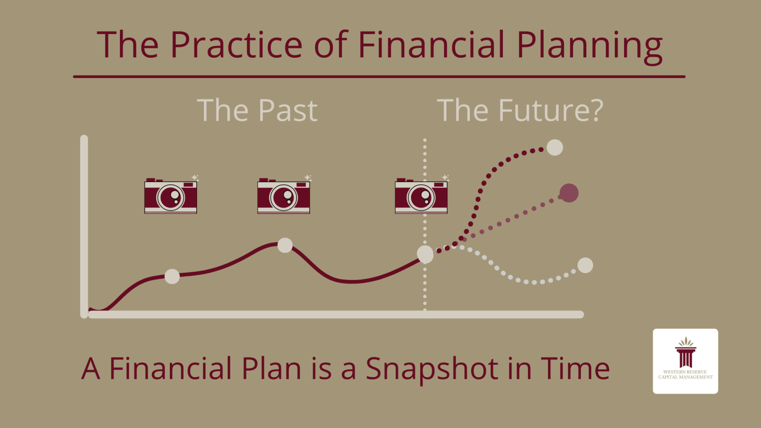 The Practice of Financial Planning